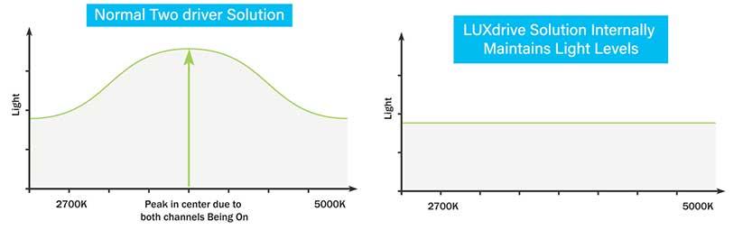 Even Light Output Across CCT