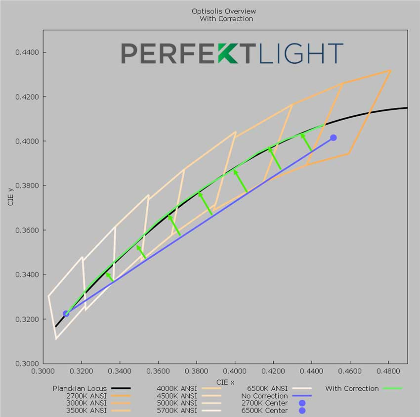 PERFEKTLIGHT CCT Graph with Correction
