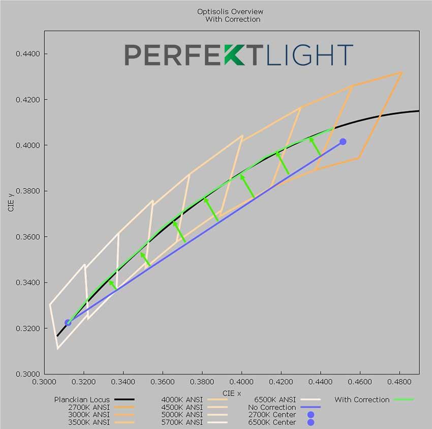 PERFEKTLIGHT CCT Graph with Correction