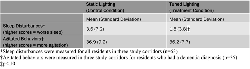 Sleep Results from Circadian Lighting Test