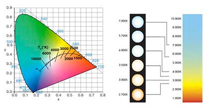 Correlated Color Temperature Graph