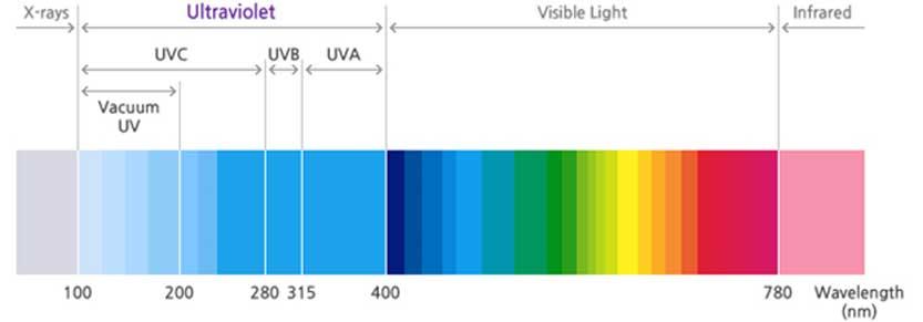 Types of Ultraviolet (UV)